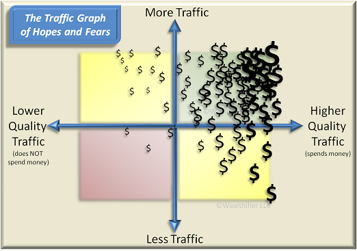 traffic graph for how to make money online